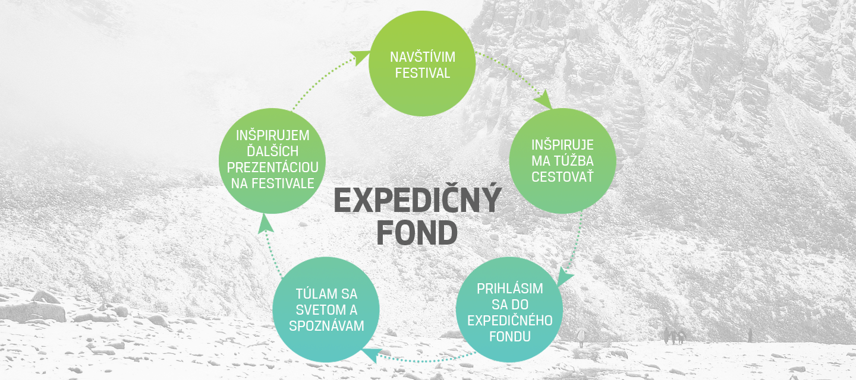 expedičný-fond_cyklus